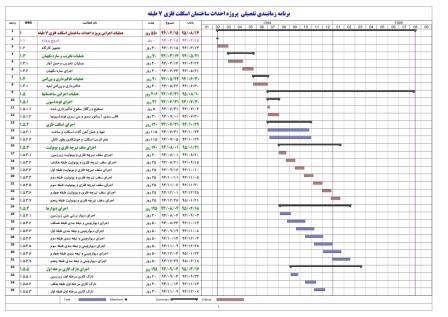 برنامه زمانبندی ساختمان اسکلت فلزی 7 طبقه - 18 ماهه (5طبقه + همکف + زیرزمین)