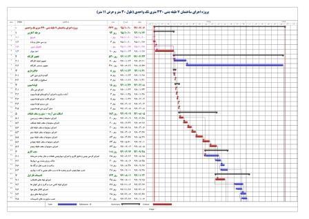 برنامه زمانبندی پروژه اجرای ساختمان 7 طبقه بتنی 330 متری تک واحدی (طول 30 متر و عرض 11 متر)